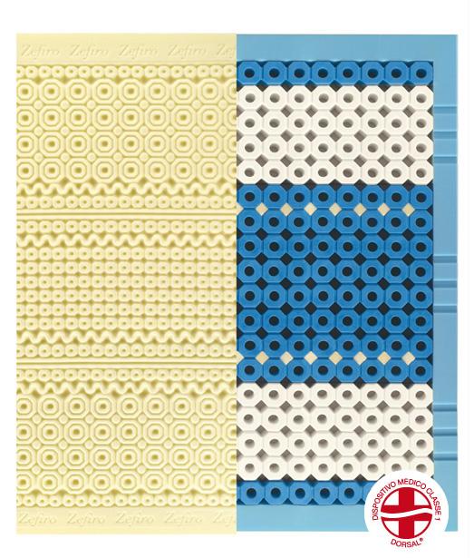 Outlet мострени матраци с 30% отстъпка-Матрак Dorsal – Zefiro 108 Naturargento Cotton
