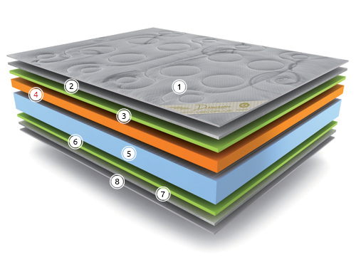 struktura-matraci-viscoplus