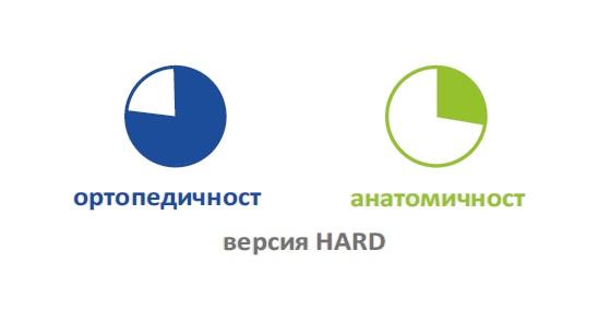 МАТРАК TRILOGY®